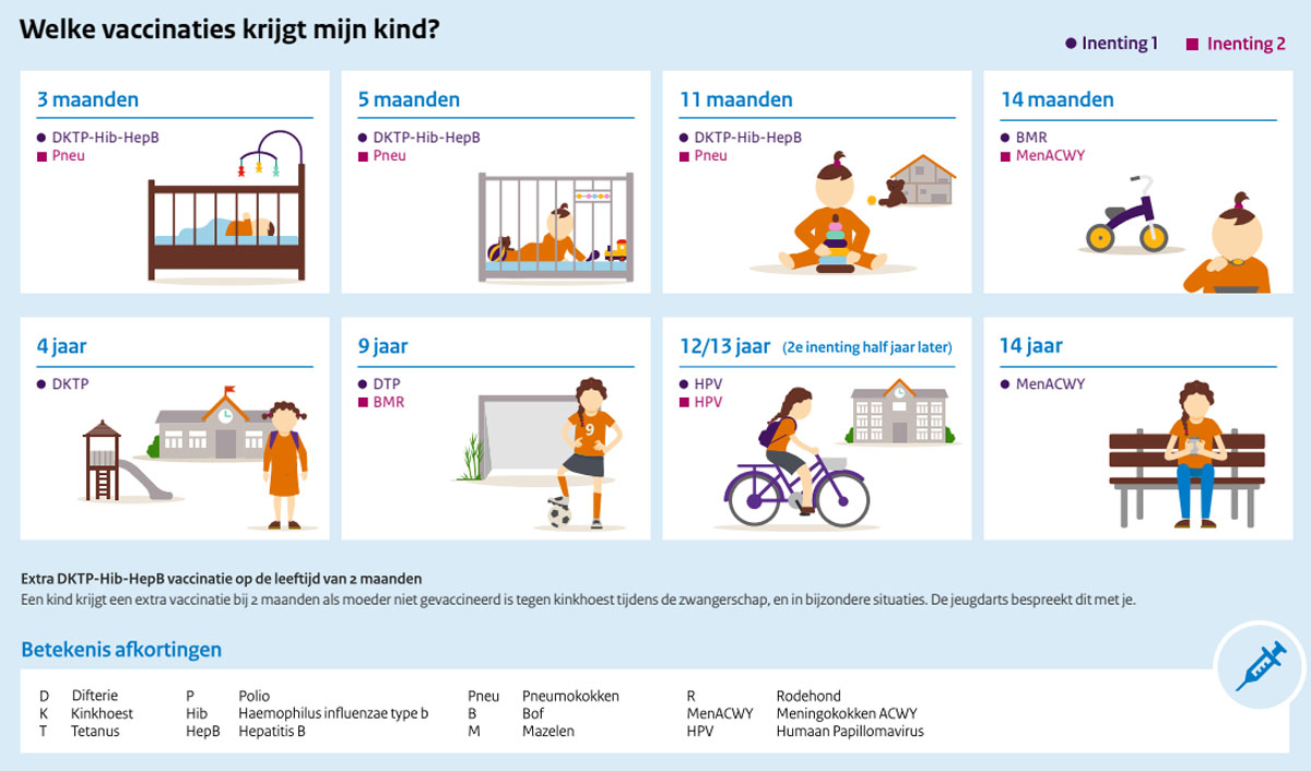 Wat is het Rijksvaccinatieprogramma?